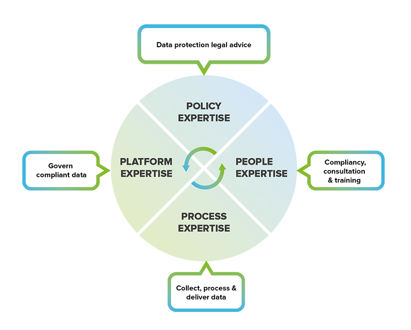 Data processing, policies and procedures of Datastreams